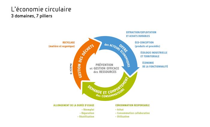 economoe_circulaire_ok