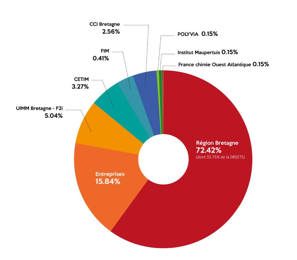camembert financeurs-2021_Plan de travail 1